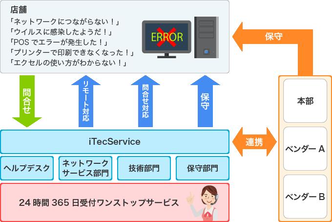 店舗で発生する様々な問題、iTecServiceが解決します!