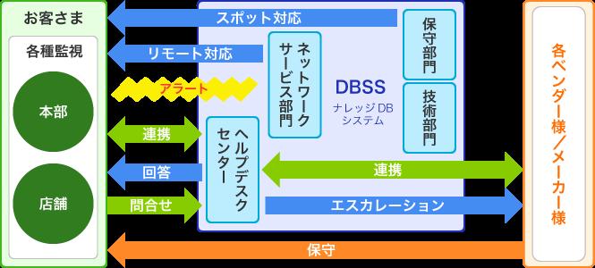 ワンストップサービスを実現するサポート体制