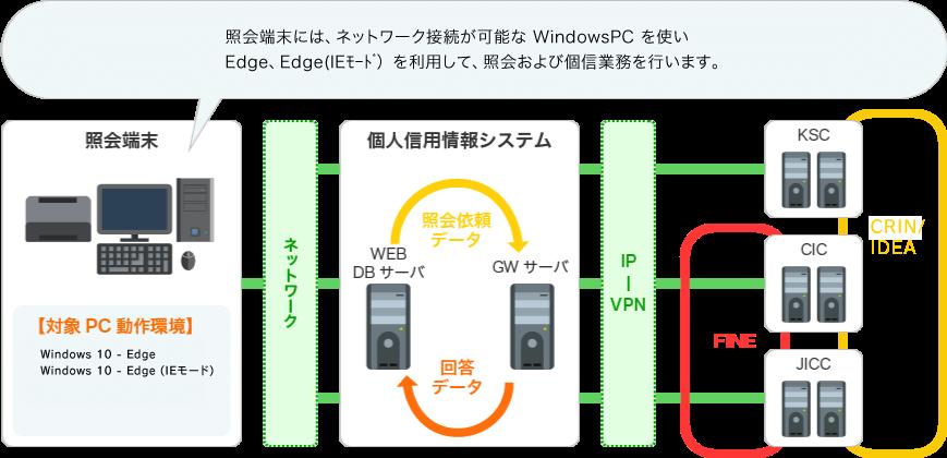照会端末には、ネットワーク接続が可能なWindowsPCを使いInternetExplorerを利用して、紹介および個信業務を行います。