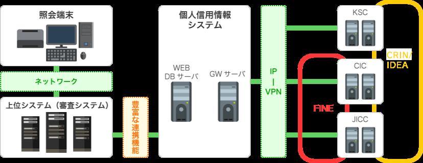 連携には、「ソケット連携」「DB連携」「FTP連携」「TCP/IP連携」「サマリー連携」などがあります。また、ご要望により「個別連携」にも対応が可能です。